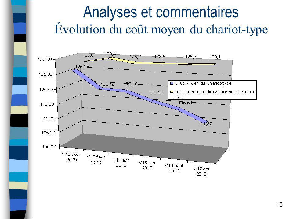13 Analyses et commentaires Évolution du coût moyen du chariot-type