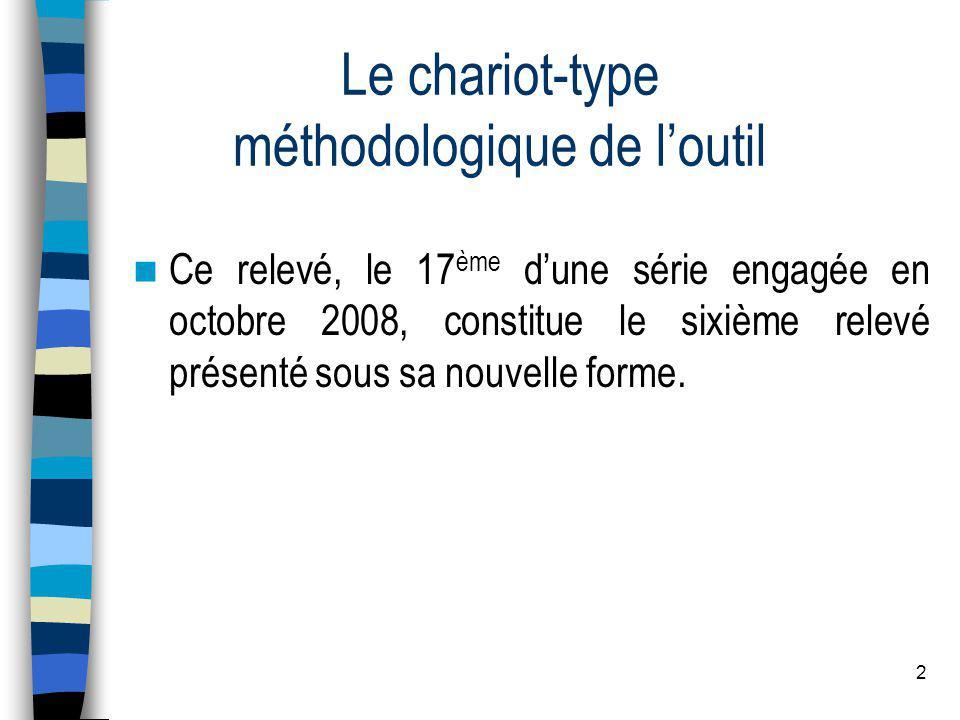 3 Le chariot-type méthodologique de loutil Loutil ainsi élaboré comprend trois sous-ensembles complémentaires : un chariot-type composé de 40 produits choisis parmi les produits alimentaires et produits DPH (droguerie, parfumerie, hygiène) les plus consommés à la Réunion).