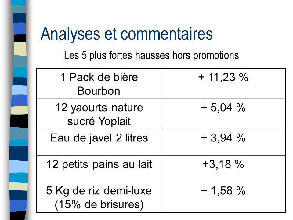 Analyses et commentaires Les 5 plus fortes hausses hors promotions 1 Pack de bière Bourbon + 11,23 % 12 yaourts nature sucré Yoplait + 5,04 % Eau de javel 2 litres+ 3,94 % 12 petits pains au lait+3,18 % 5 Kg de riz demi-luxe (15% de brisures) + 1,58 %