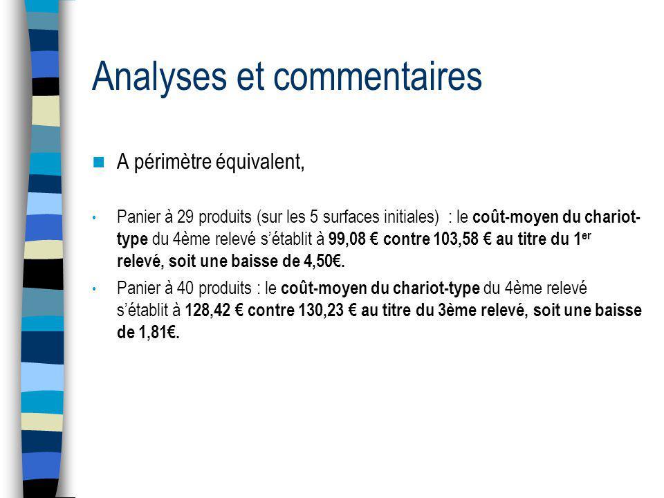 Analyses et commentaires A périmètre équivalent, Panier à 29 produits (sur les 5 surfaces initiales) : le coût-moyen du chariot- type du 4ème relevé sétablit à 99,08 contre 103,58 au titre du 1 er relevé, soit une baisse de 4,50.