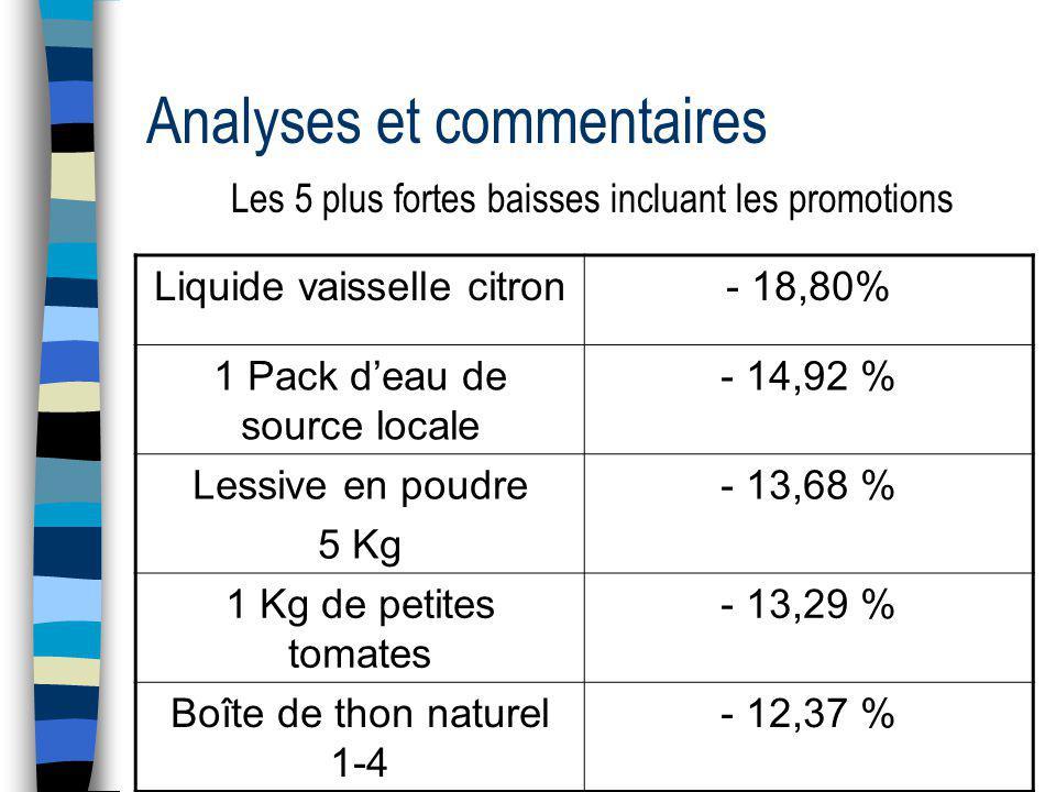 Analyses et commentaires Les 5 plus fortes baisses incluant les promotions Liquide vaisselle citron- 18,80% 1 Pack deau de source locale - 14,92 % Lessive en poudre 5 Kg - 13,68 % 1 Kg de petites tomates - 13,29 % Boîte de thon naturel 1-4 - 12,37 %