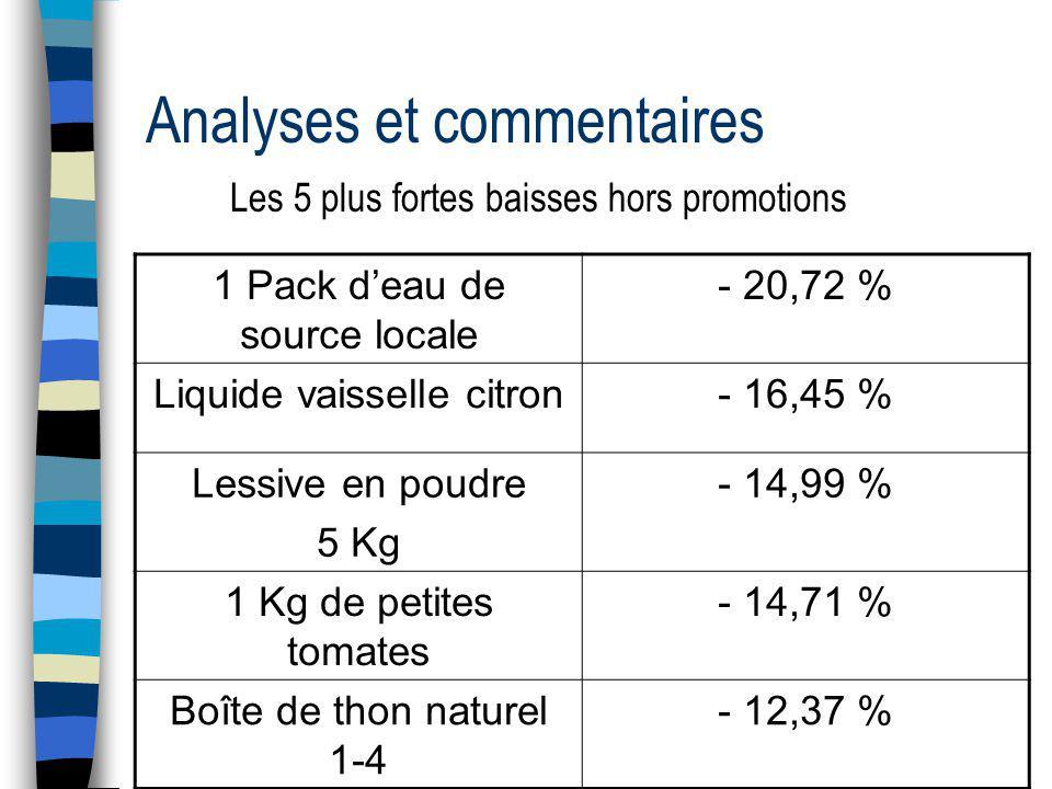 Analyses et commentaires Les 5 plus fortes hausses incluant les promotions 1 Pack de bière Bourbon + 11,23 % 12 yaourts nature sucré Yoplait + 8,31 % Gel douche Tahiti parfumé + 6,59 % 1 kg de rouelle de porc PORCIDOU + 5,09 % Eau de javel 2 litres+ 3,94 %