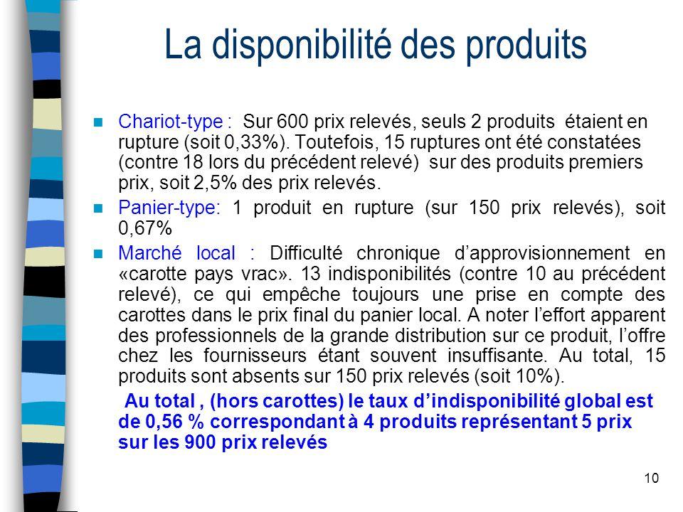 10 La disponibilité des produits Chariot-type : Sur 600 prix relevés, seuls 2 produits étaient en rupture (soit 0,33%). Toutefois, 15 ruptures ont été