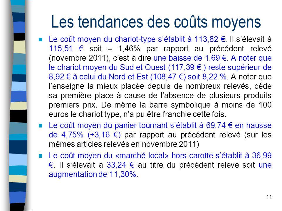 11 Les tendances des coûts moyens Le coût moyen du chariot-type sétablit à 113,82. Il sélevait à 115,51 soit – 1,46% par rapport au précédent relevé (