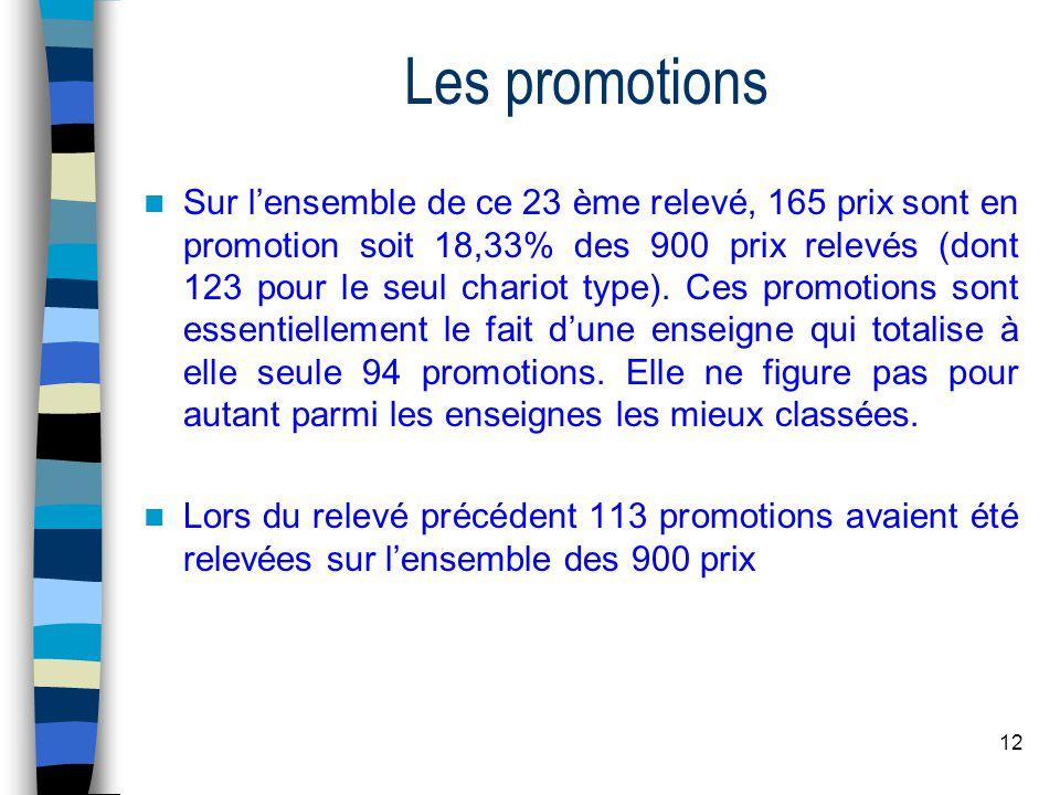 12 Les promotions Sur lensemble de ce 23 ème relevé, 165 prix sont en promotion soit 18,33% des 900 prix relevés (dont 123 pour le seul chariot type).