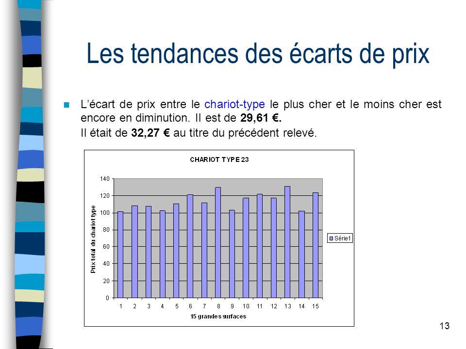 13 Les tendances des écarts de prix Lécart de prix entre le chariot-type le plus cher et le moins cher est encore en diminution. Il est de 29,61. Il é