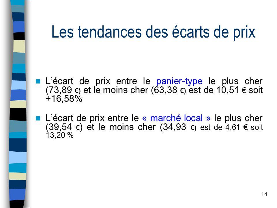 14 Les tendances des écarts de prix Lécart de prix entre le panier-type le plus cher (73,89 ) et le moins cher (63,38 ) est de 10,51 soit +16,58% Lécart de prix entre le « marché local » le plus cher (39,54 ) et le moins cher (34,93 ) est de 4,61 soit 13,20 %
