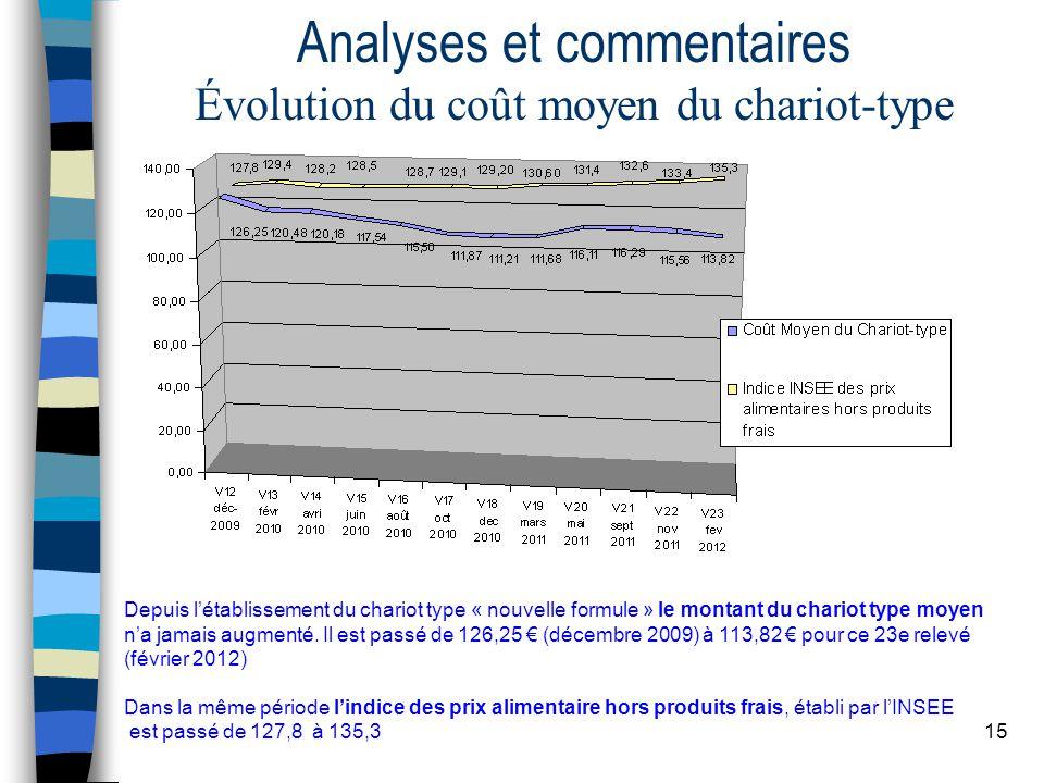 15 Analyses et commentaires Évolution du coût moyen du chariot-type Depuis létablissement du chariot type « nouvelle formule » le montant du chariot type moyen na jamais augmenté.