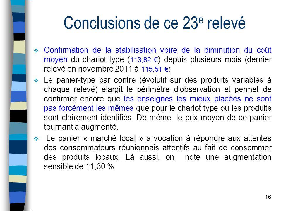16 Conclusions de ce 23 e relevé Confirmation de la stabilisation voire de la diminution du coût moyen du chariot type ( 113,82 ) depuis plusieurs moi