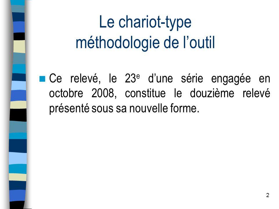 2 Le chariot-type méthodologie de loutil Ce relevé, le 23 e dune série engagée en octobre 2008, constitue le douzième relevé présenté sous sa nouvelle forme.