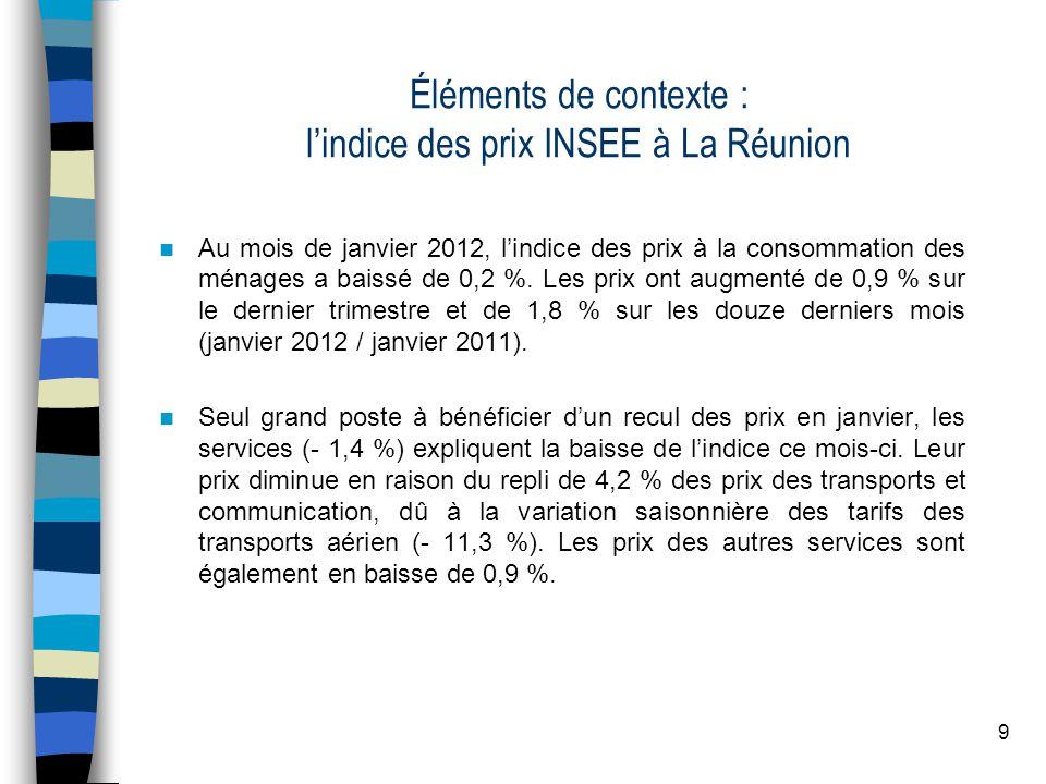 9 Éléments de contexte : lindice des prix INSEE à La Réunion Au mois de janvier 2012, lindice des prix à la consommation des ménages a baissé de 0,2 %