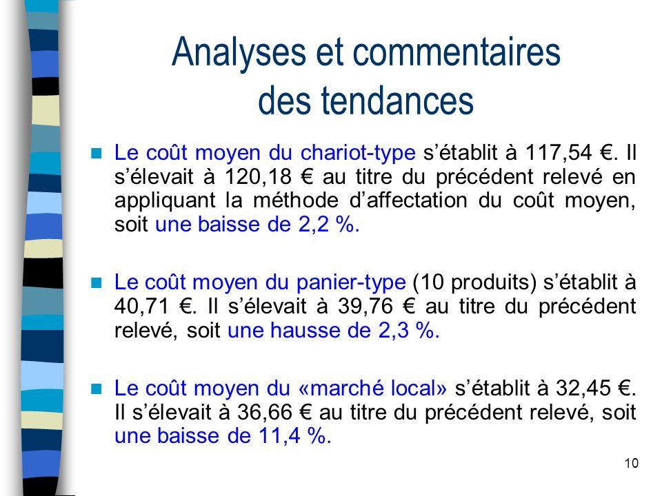 10 Analyses et commentaires des tendances Le coût moyen du chariot-type sétablit à 117,54.