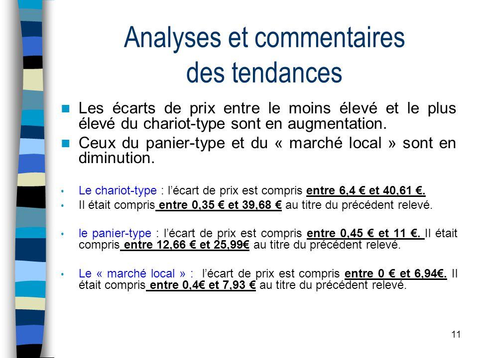 11 Analyses et commentaires des tendances Les écarts de prix entre le moins élevé et le plus élevé du chariot-type sont en augmentation.