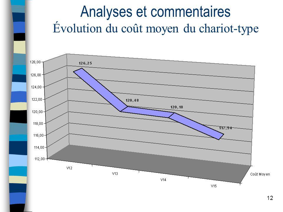 12 Analyses et commentaires Évolution du coût moyen du chariot-type
