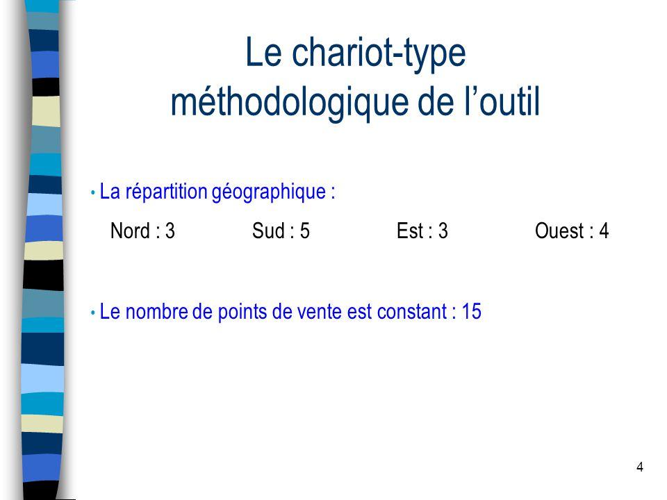 4 Le chariot-type méthodologique de loutil La répartition géographique : Nord : 3 Sud : 5 Est : 3 Ouest : 4 Le nombre de points de vente est constant : 15
