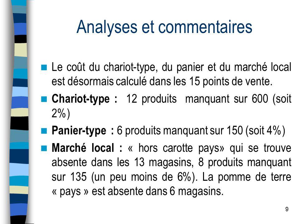 9 Analyses et commentaires Le coût du chariot-type, du panier et du marché local est désormais calculé dans les 15 points de vente.