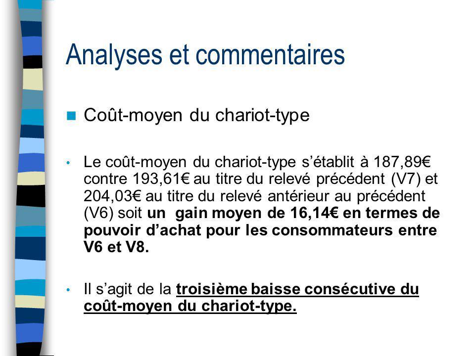 Analyses et commentaires Coût-moyen du chariot-type Le coût-moyen du chariot-type sétablit à 187,89 contre 193,61 au titre du relevé précédent (V7) et