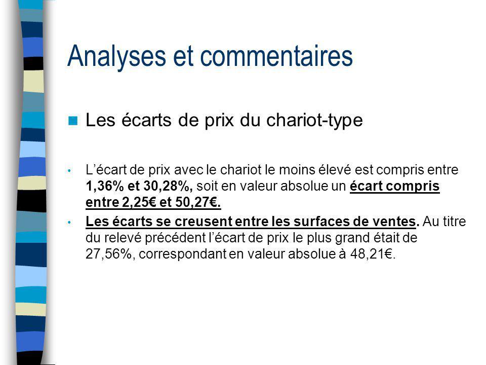 Analyses et commentaires Les écarts de prix du chariot-type Lécart de prix avec le chariot le moins élevé est compris entre 1,36% et 30,28%, soit en v