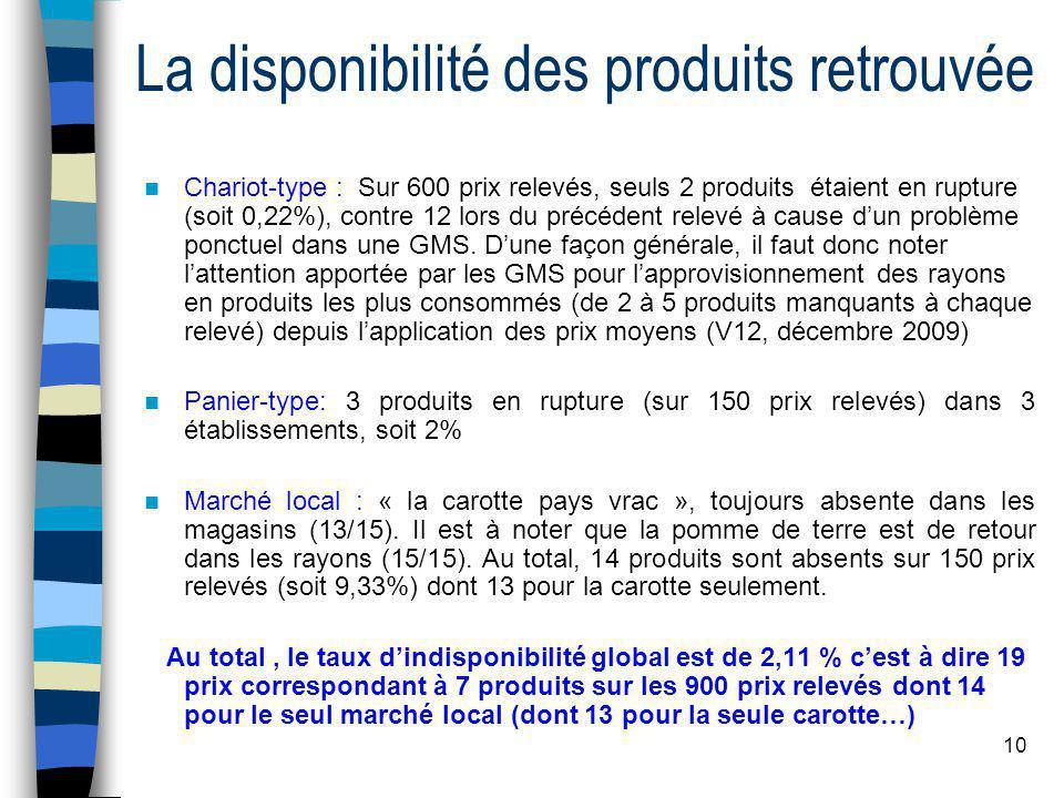 10 La disponibilité des produits retrouvée Chariot-type : Sur 600 prix relevés, seuls 2 produits étaient en rupture (soit 0,22%), contre 12 lors du précédent relevé à cause dun problème ponctuel dans une GMS.
