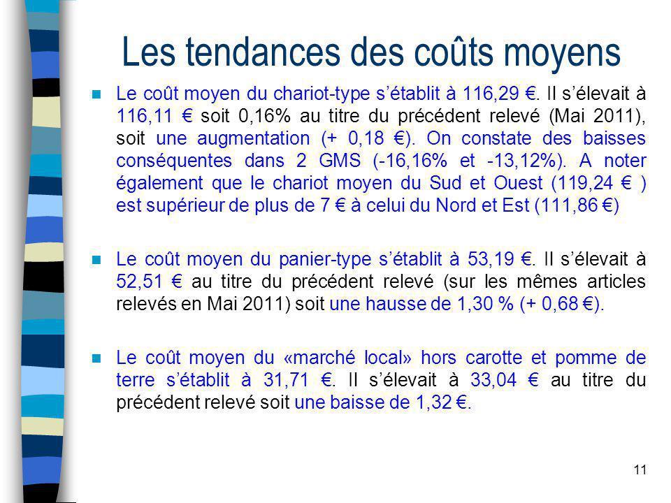 11 Les tendances des coûts moyens Le coût moyen du chariot-type sétablit à 116,29.