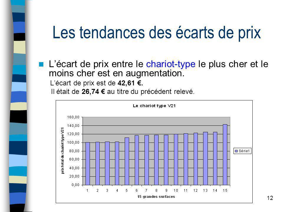 12 Les tendances des écarts de prix Lécart de prix entre le chariot-type le plus cher et le moins cher est en augmentation.