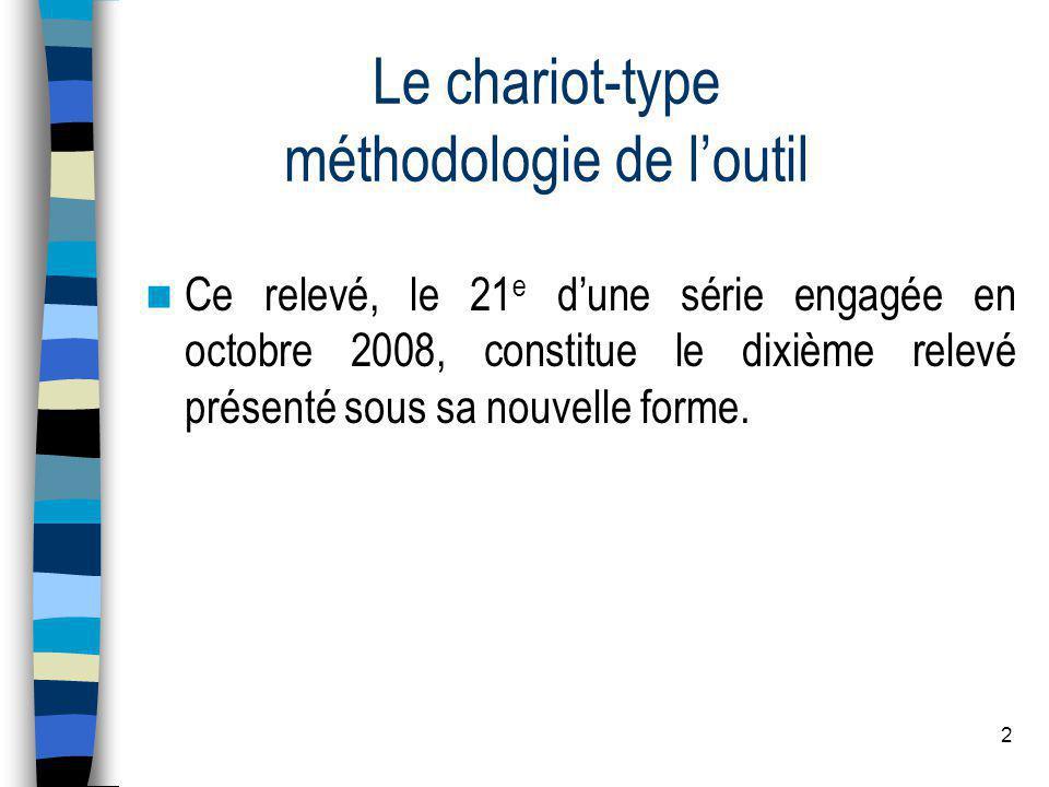 2 Le chariot-type méthodologie de loutil Ce relevé, le 21 e dune série engagée en octobre 2008, constitue le dixième relevé présenté sous sa nouvelle forme.