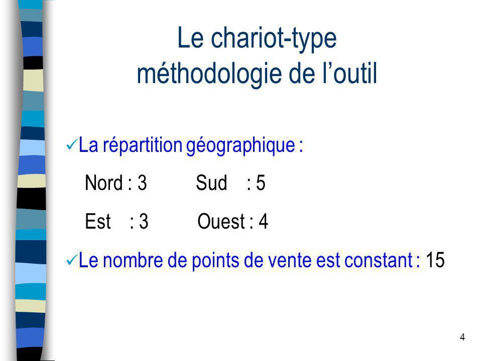 4 Le chariot-type méthodologie de loutil La répartition géographique : Nord : 3 Sud : 5 Est : 3 Ouest : 4 Le nombre de points de vente est constant : 15