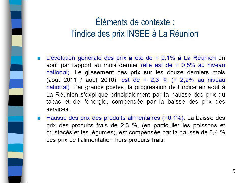 9 Éléments de contexte : lindice des prix INSEE à La Réunion Lévolution générale des prix a été de + 0.1% à La Réunion en août par rapport au mois dernier (elle est de + 0,5% au niveau national).
