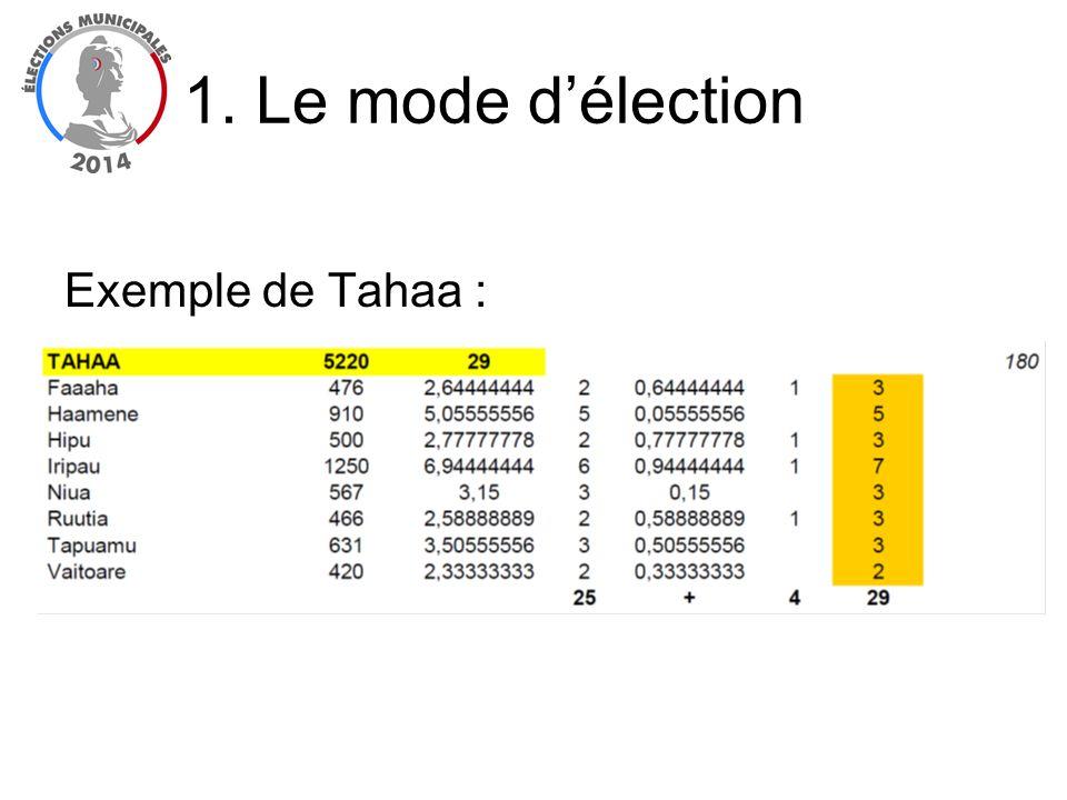 La répartition des sièges (scrutin majoritaire) : Les suffrages sont comptés individuellement par candidat (y compris lorsque des bulletins ont présenté des candidatures groupées) Un suffrage figurant sur un bulletin valide ne doit ne pas être compté dans les cas suivants : –il est en faveur dune personne non candidate, –il figure sur un bulletin contenant plus de noms que de sièges à pourvoir et dans une position surnuméraire (position au-delà du nombre de siège à pourvoir) Pour être élu au 1 er tour, le candidat doit non seulement recueillir la majorité absolue des suffrages exprimés mais également un nombre de suffrages égal au moins au quart de celui des électeurs inscrits.