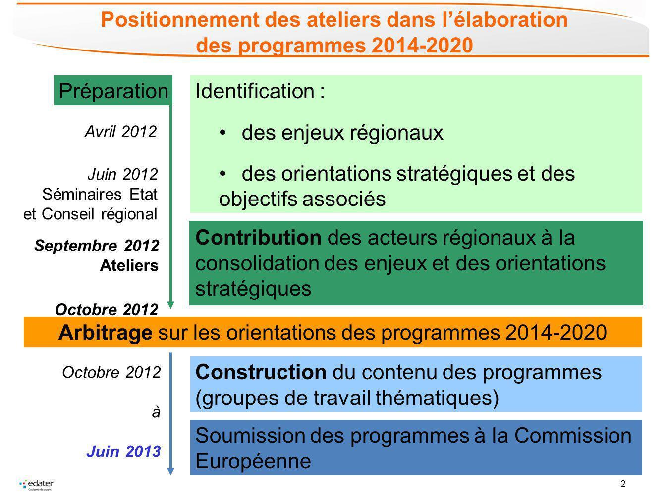 2 Positionnement des ateliers dans lélaboration des programmes 2014-2020 Identification : des enjeux régionaux des orientations stratégiques et des ob