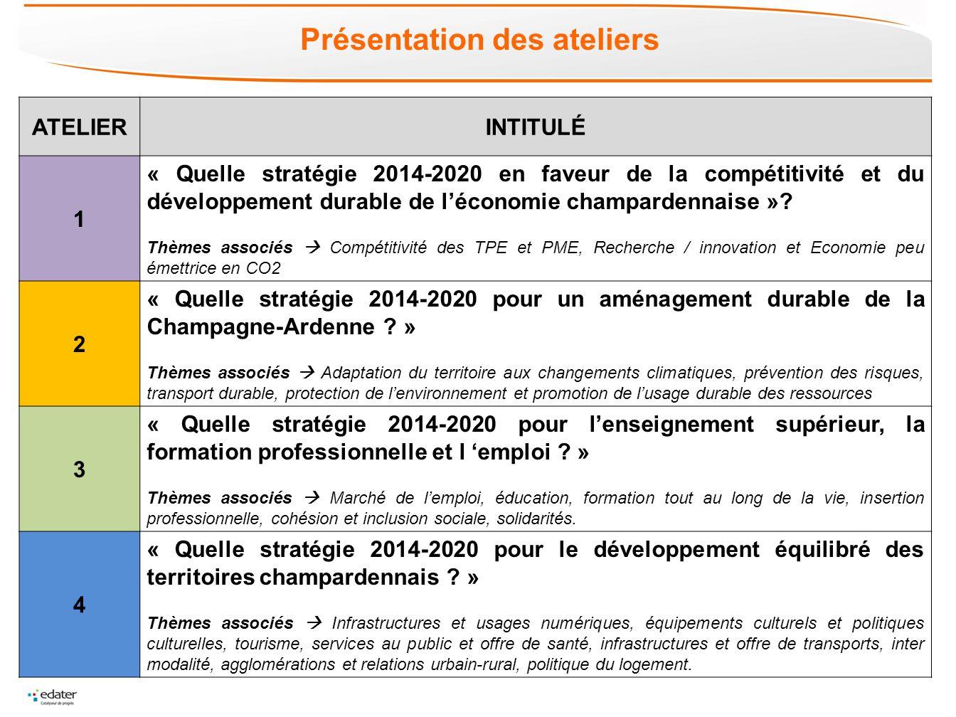 ATELIERINTITULÉ 1 « Quelle stratégie 2014-2020 en faveur de la compétitivité et du développement durable de léconomie champardennaise »? Thèmes associ