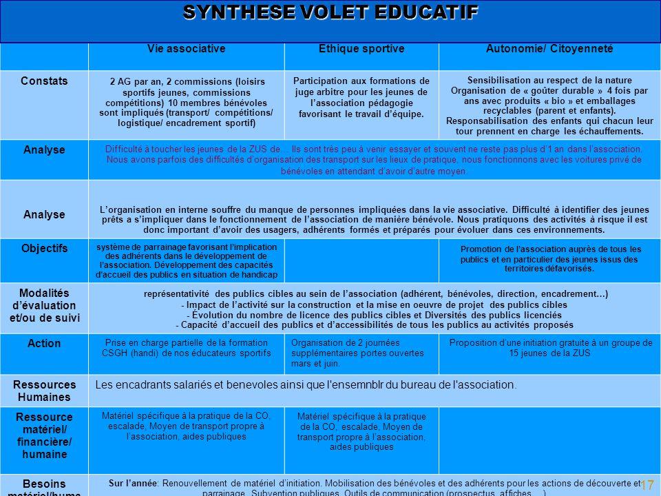 SYNTHESE VOLET EDUCATIF Vie associativeÉthique sportiveAutonomie/ Citoyenneté Constats 2 AG par an, 2 commissions (loisirs sportifs jeunes, commission