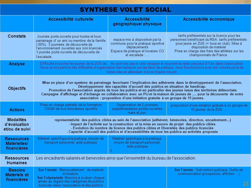 SYNTHESE VOLET SOCIAL Accessibilité culturelleAccessibilité géographique/ physique Accessibilité économique Constats Journée porte ouverte pour toutes