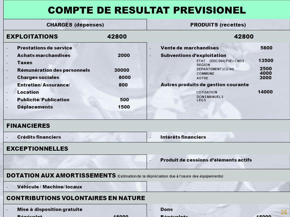 COMPTE DE RESULTAT PREVISIONEL CHARGES (dépenses)PRODUITS (recettes) EXPLOITATIONS 42800 42800 - Prestations de service - Achats marchandises 2000 - T