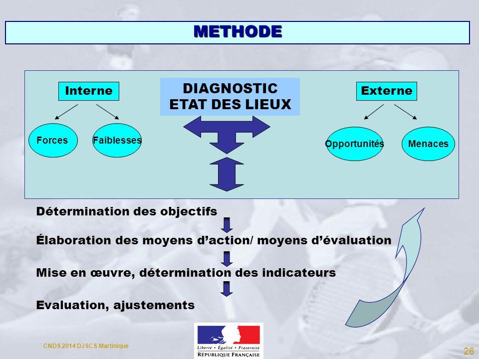 Détermination des objectifs Élaboration des moyens daction/ moyens dévaluation Mise en œuvre, détermination des indicateurs Evaluation, ajustements Fo