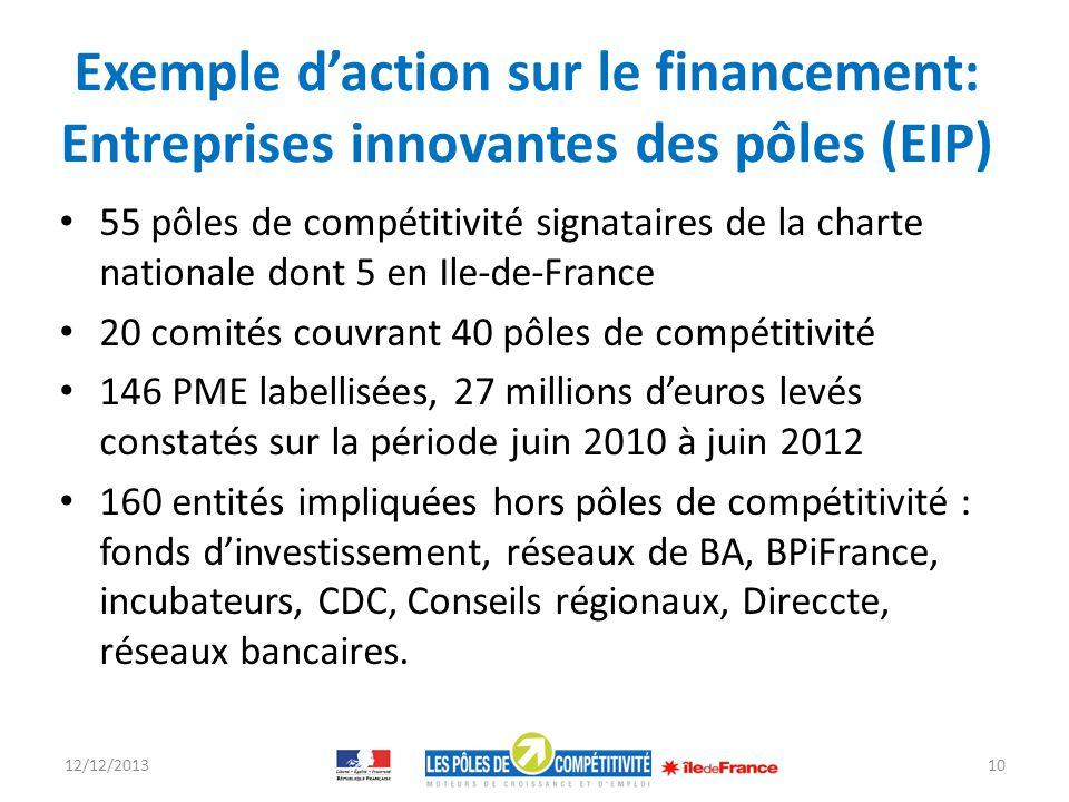 Exemple daction sur le financement: Entreprises innovantes des pôles (EIP) 55 pôles de compétitivité signataires de la charte nationale dont 5 en Ile-