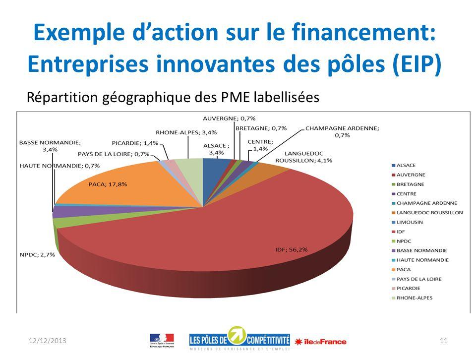 Exemple daction sur le financement: Entreprises innovantes des pôles (EIP) Répartition géographique des PME labellisées 12/12/201311