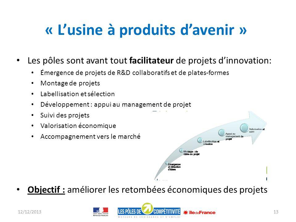 « Lusine à produits davenir » Les pôles sont avant tout facilitateur de projets dinnovation: Émergence de projets de R&D collaboratifs et de plates-fo