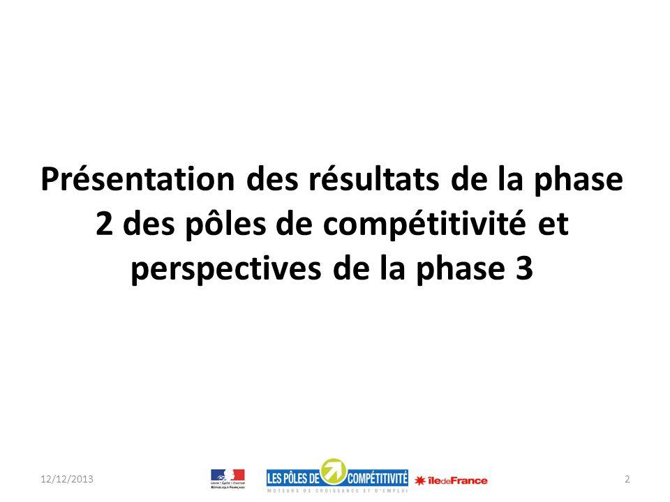 Les 3 phases de la politique des pôles de compétitivité 12/12/20133 Développement : Amplification de nouvelles activités « écosystème » Phase 2 2009-2012 Maturité .