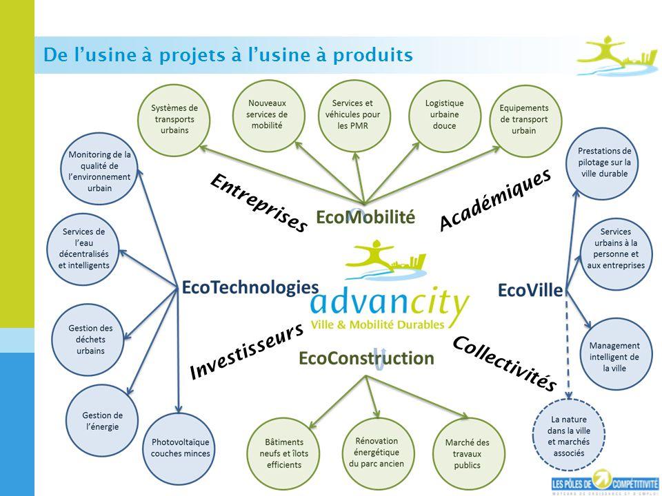 De lusine à projets à lusine à produits Investisseurs Académiques Entreprises Collectivités
