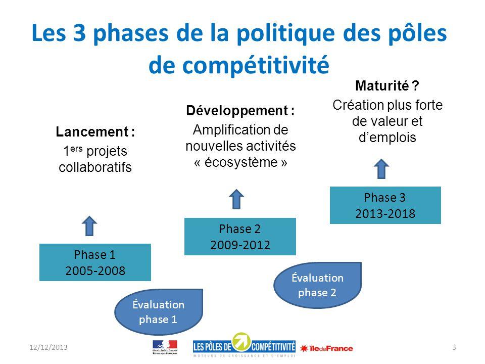 Le maintien dun outil spécifique : les appels à projets pour le soutien aux projets de R&D collaboratifs des pôles de compétitivité FUI-Régions Résultats franciliens : – Près de 400 projets financés depuis 2005 soit plus de 2,5 Mds defforts de R&D ; 860 M de financements publics – Dont près de 320 projets portés par un pôle francilien; 713 M de financements publics 2 appels à projets par an : – 150 à 200 projets déposés par AAP : 50% sélectionnés dont en moyenne 30% de projets franciliens soit 20 à 30 projets par AAP – En moyenne 2 M daide par projet 12/12/201314