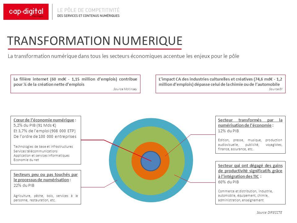TRANSFORMATION NUMERIQUE La transformation numérique dans tous les secteurs économiques accentue les enjeux pour le pôle La filière internet (60 md -