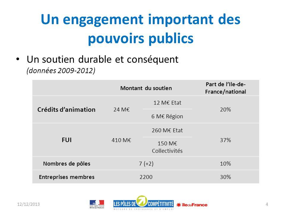 Un engagement important des pouvoirs publics Un soutien durable et conséquent (données 2009-2012) 12/12/20134 Montant du soutien Part de lIle-de- Fran