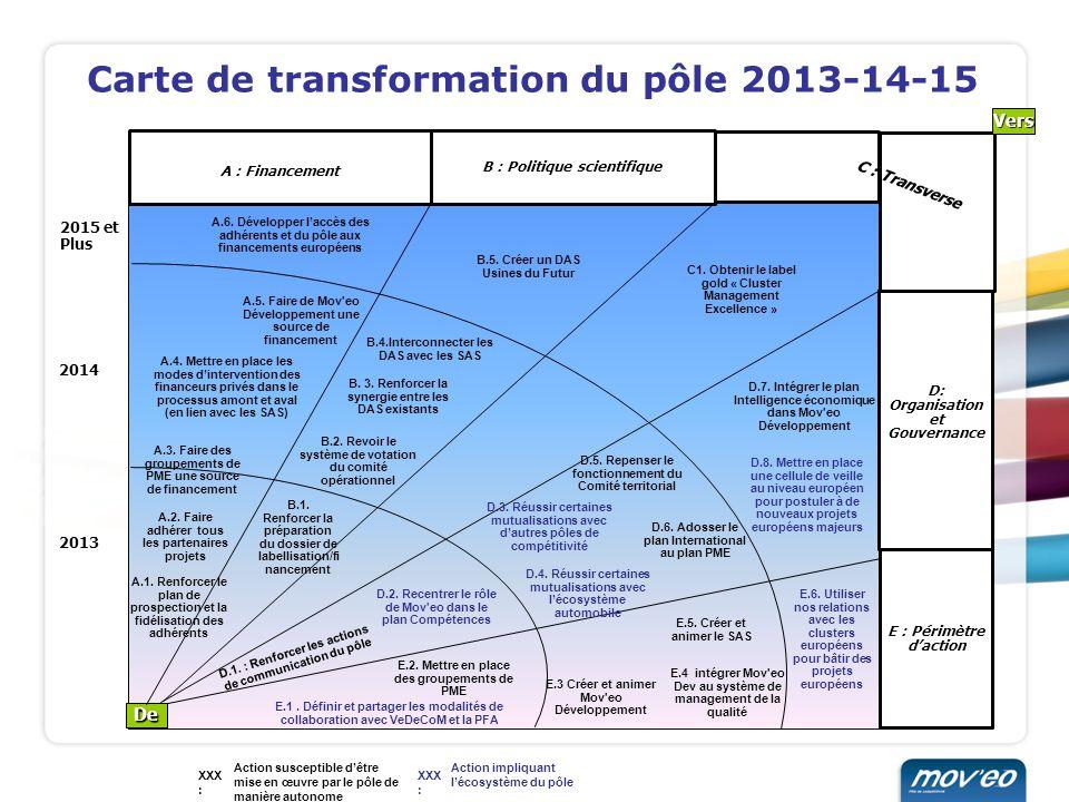 Carte de transformation du pôle 2013-14-15 Action susceptible dêtre mise en œuvre par le pôle de manière autonome Action impliquant lécosystème du pôl