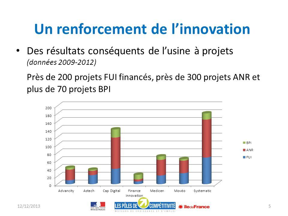 Un renforcement de linnovation Des résultats conséquents de lusine à projets (données 2009-2012) Près de 200 projets FUI financés, près de 300 projets