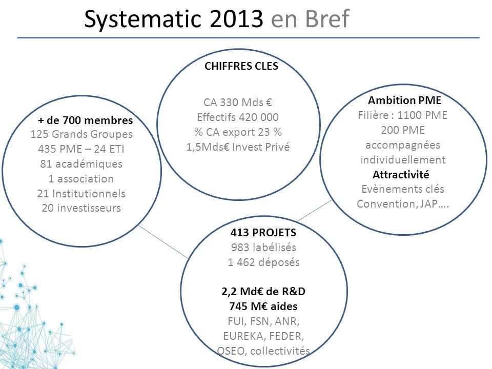 Systematic 2013 en Bref 125 Grands Groupes 435 PME – 24 ETI 81 académiques 1 association 21 Institutionnels 20 investisseurs Filière : 1100 PME 200 PM