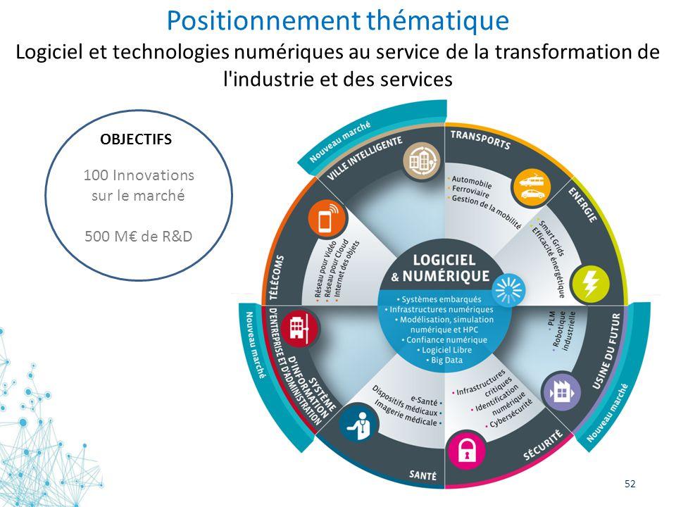 52 Positionnement thématique Logiciel et technologies numériques au service de la transformation de l'industrie et des services 100 Innovations sur le
