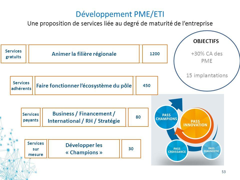 53 Développement PME/ETI Une proposition de services liée au degré de maturité de lentreprise Animer la filière régionale Services gratuits 1200 Faire