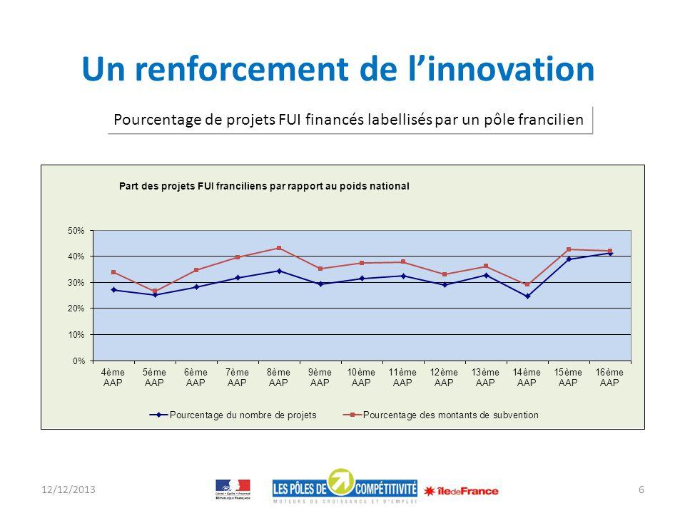 Un renforcement de linnovation 12/12/20136 Pourcentage de projets FUI financés labellisés par un pôle francilien