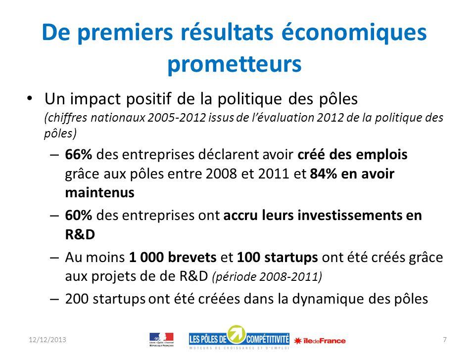 De premiers résultats économiques prometteurs Un impact positif de la politique des pôles (chiffres nationaux 2005-2012 issus de lévaluation 2012 de l
